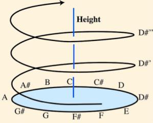 musical helix